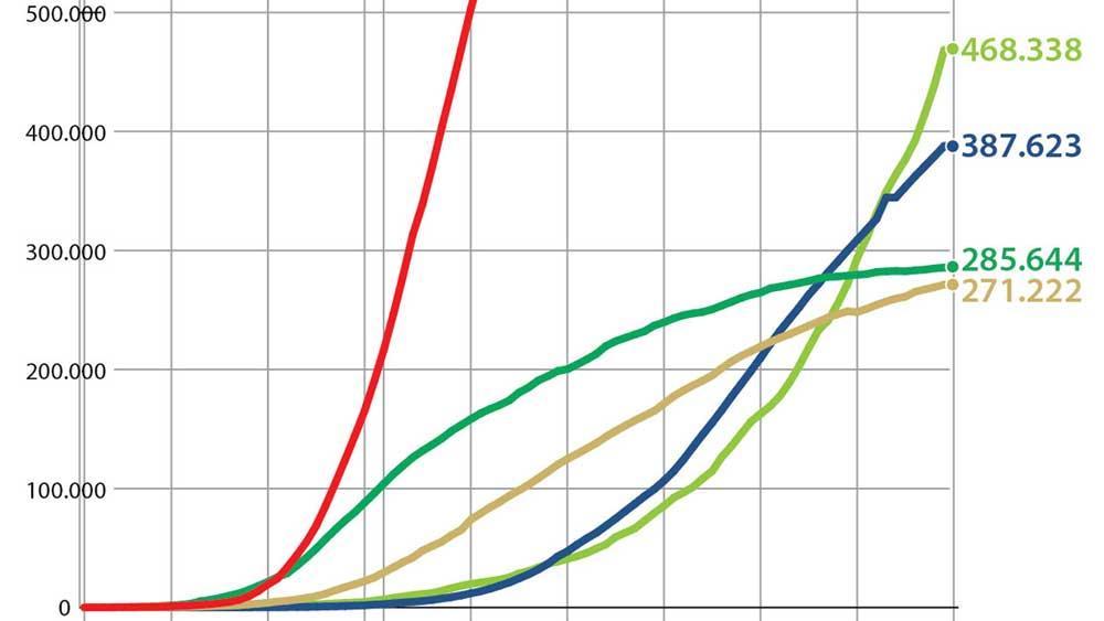 Brazil vượt Tây Ban Nha, trở thành nước có số ca tử vong cao thứ 5 thế giới